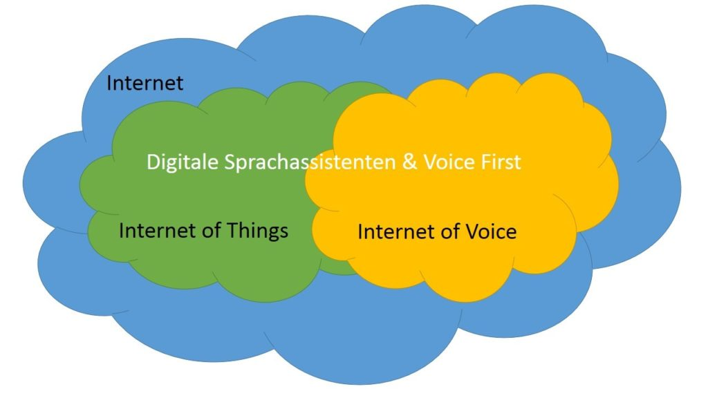Grafik Internet of Voice